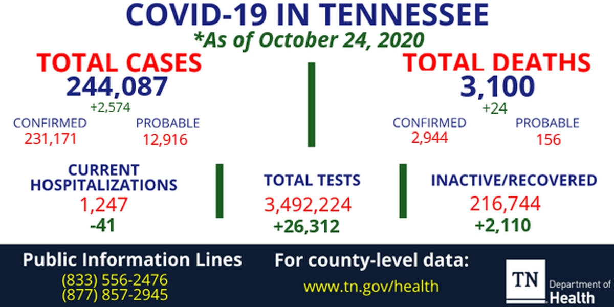 TDH: More than 2,500 new COVID-19 cases, 24 deaths reported in Tennessee