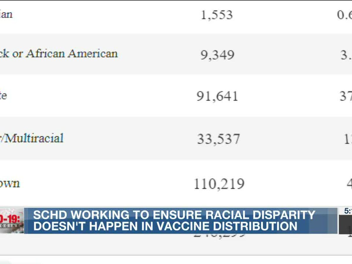 Concerns about racial disparities arise with release of Shelby County's early vaccination data