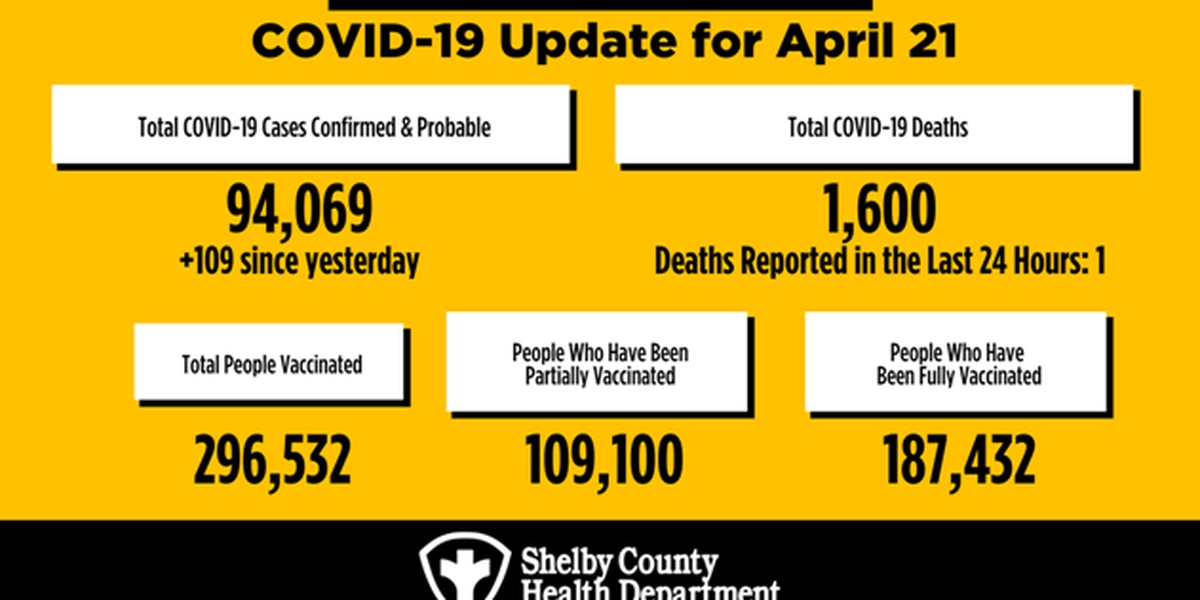 109 new COVID-19 cases, 1 more death reported in Shelby County