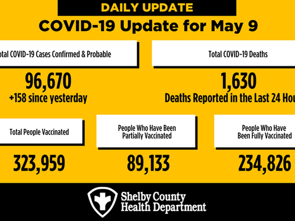 SCHD reports over 1,500 active COVID-19 cases countywide