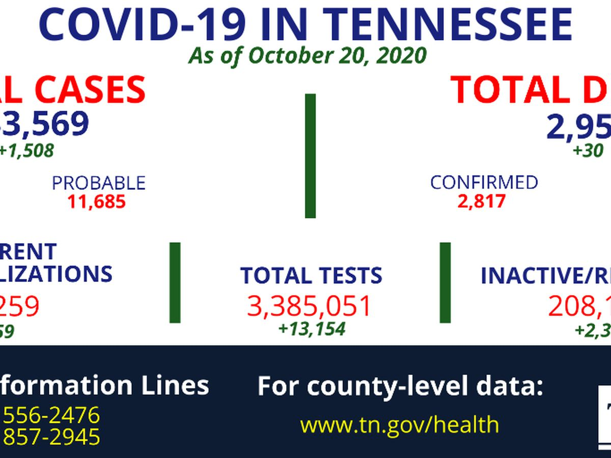 TDH reports 1,508 new COVID-19 cases, 30 additional virus deaths in Tennessee