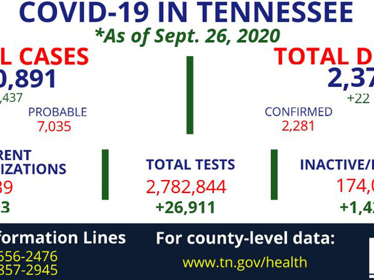 Health officials report 1,437 new coronavirus cases, 22 new deaths in Tennessee