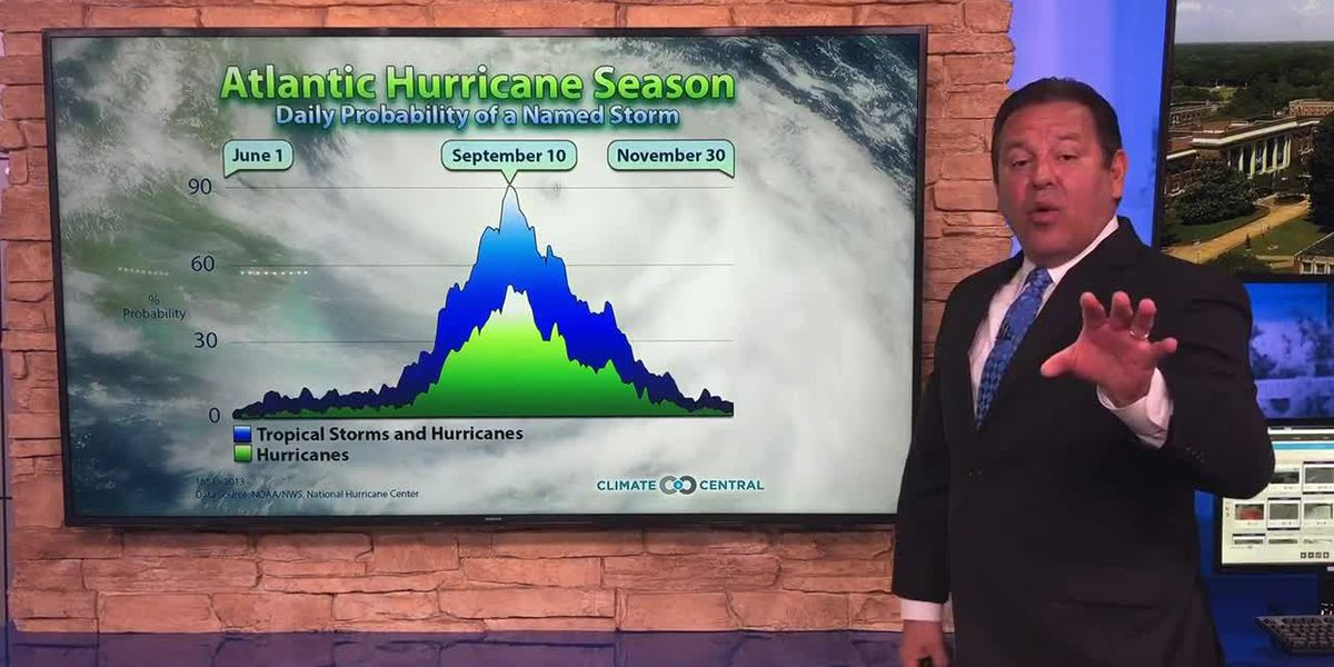 Breakdown: 2019 NOAA Hurricane Outlook