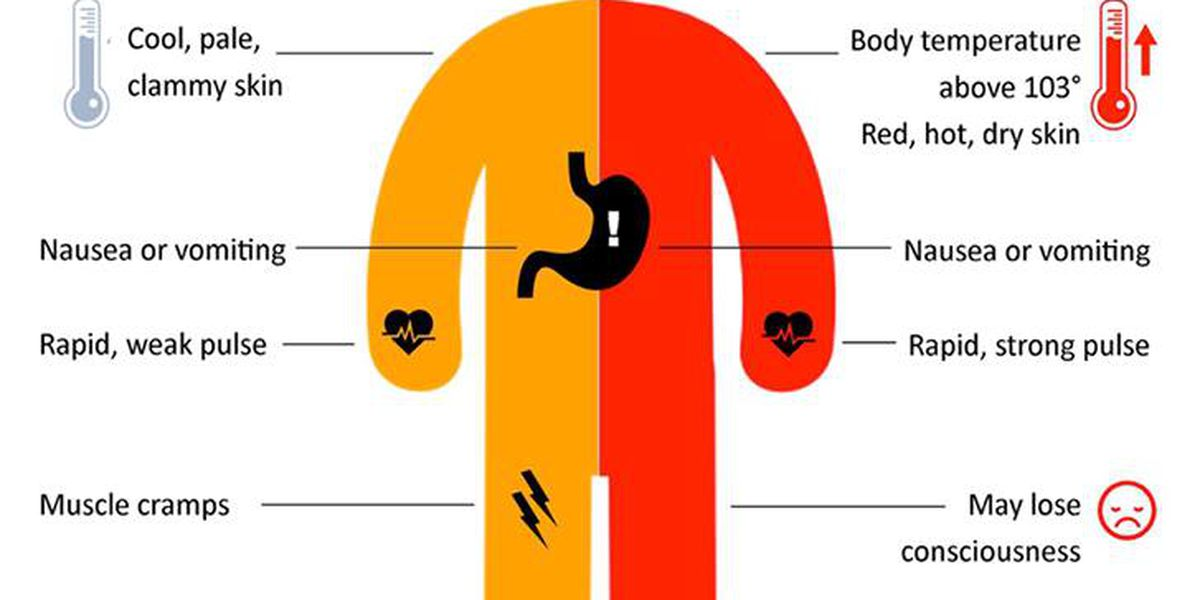 Breakdown: Heat stroke, how & why it can happen so quickly