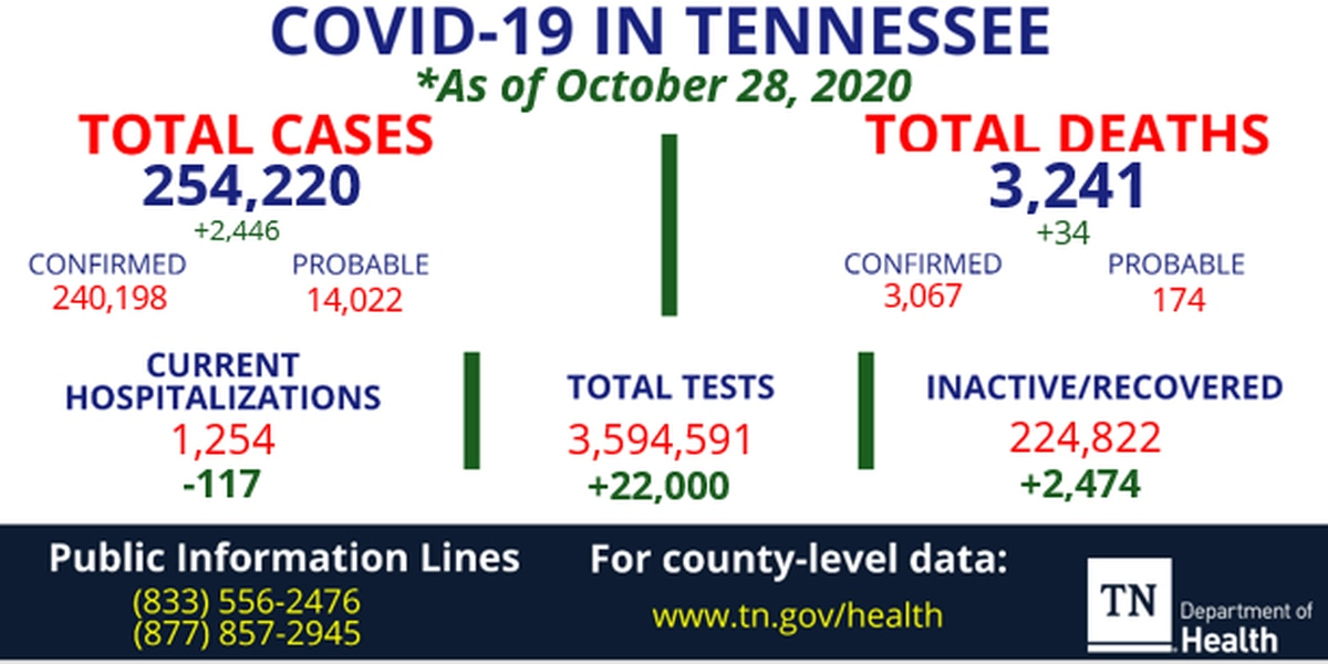 TDH reports over 2,400 new coronavirus cases within 24 hours in Tennessee
