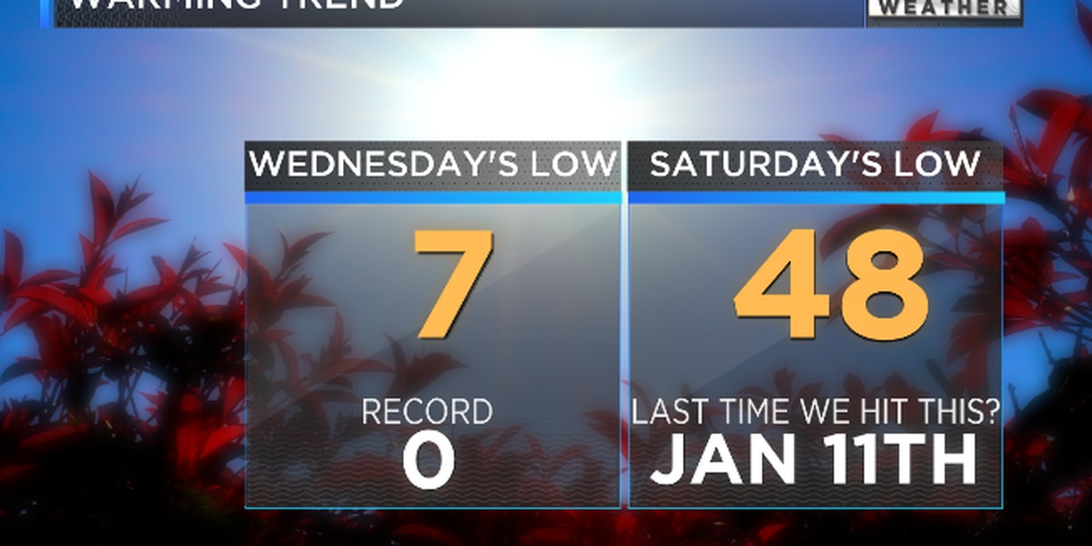 Time to thaw out! Temperatures in the 60s by the weekend