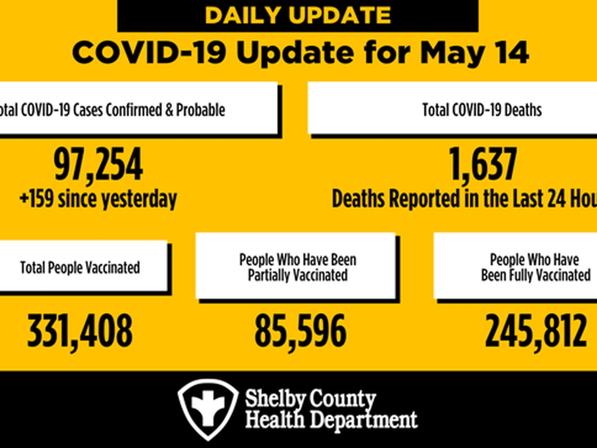 159 new COVID-19 cases in Shelby County