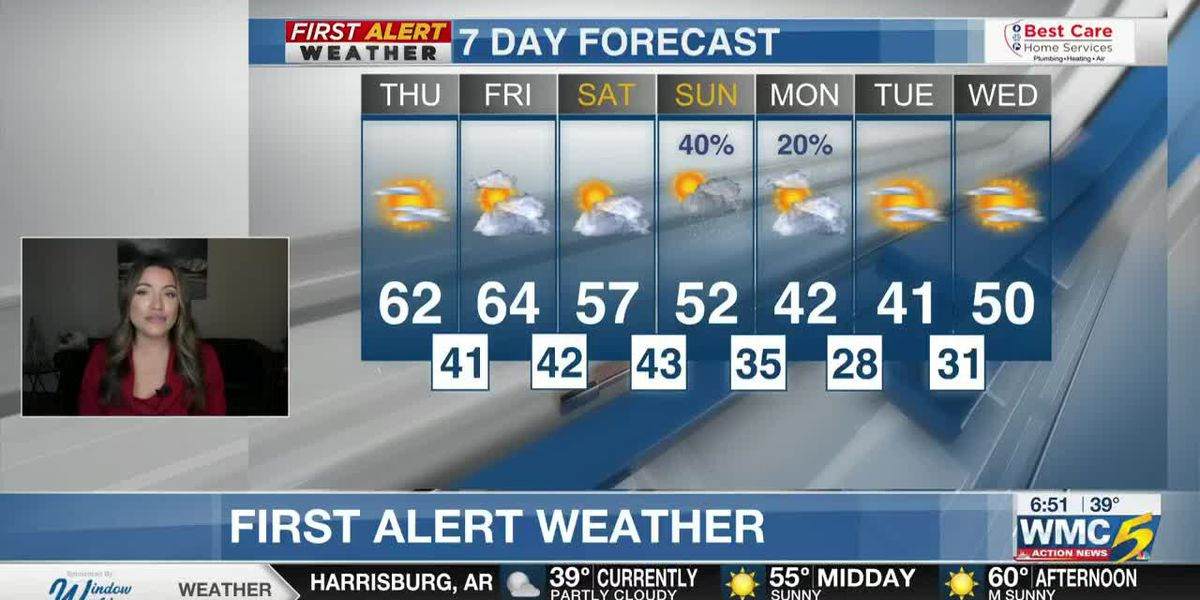 Thanksgiving Morning Weather Forecast - WMC