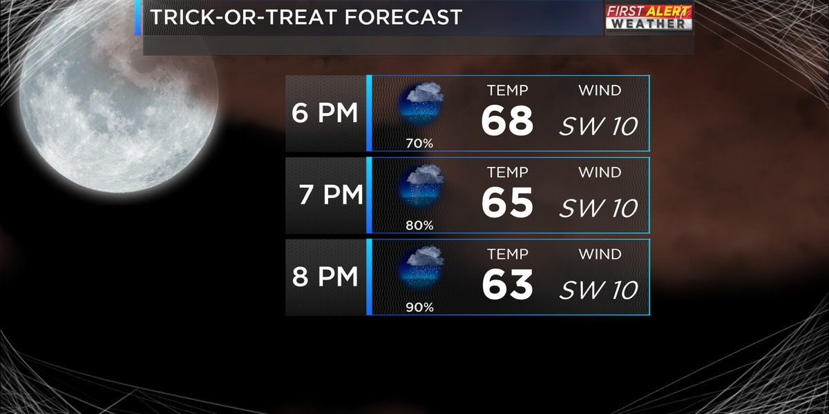Halloween forecast looking wet!