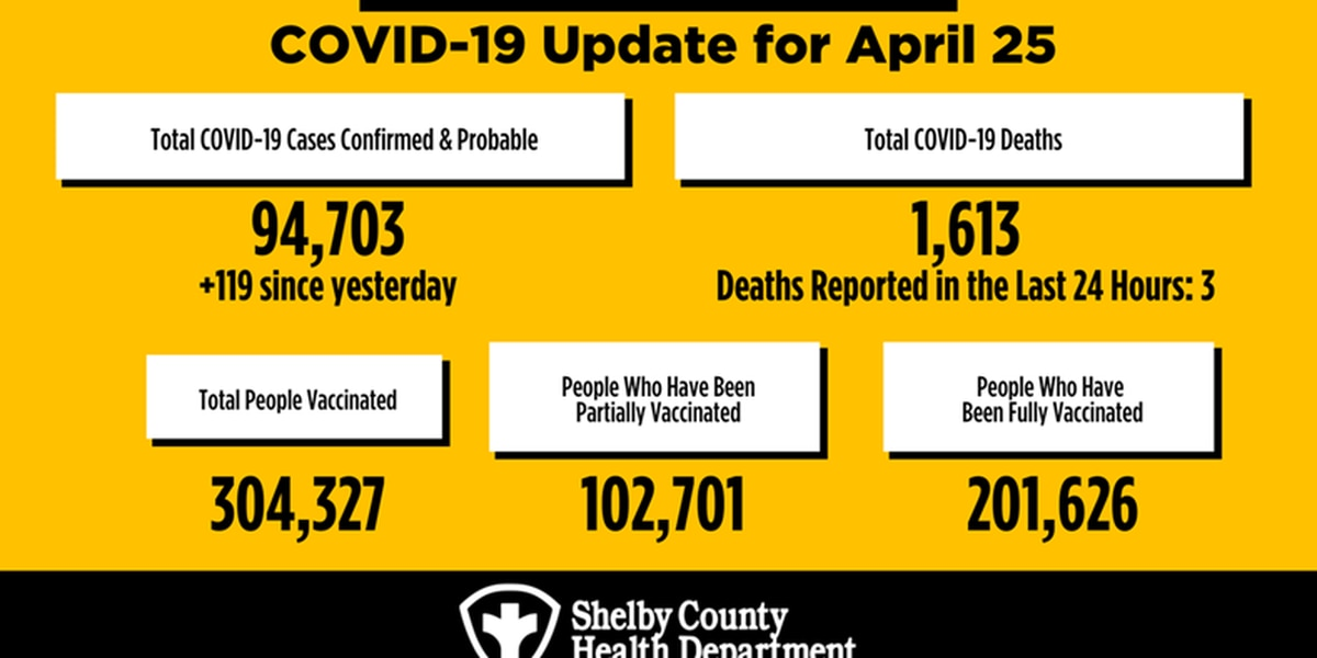 Over 1,600 active cases reported in Shelby County