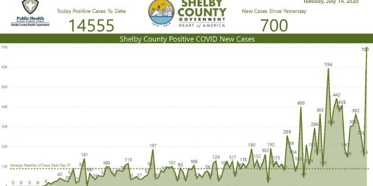 SCHD: 700 new COVID-19 cases identified overnight in Shelby County