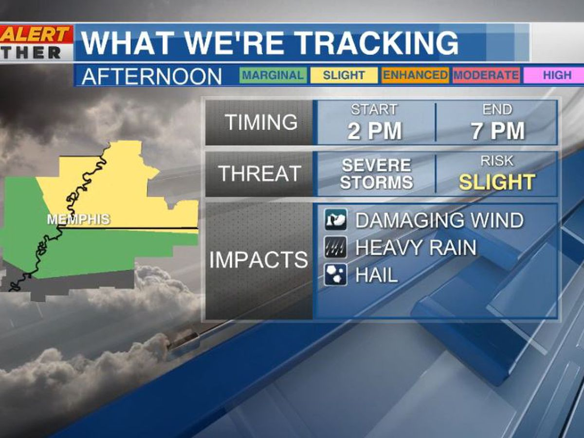 First Alert: Severe Thunderstorm Warnings canceled for Mid-South