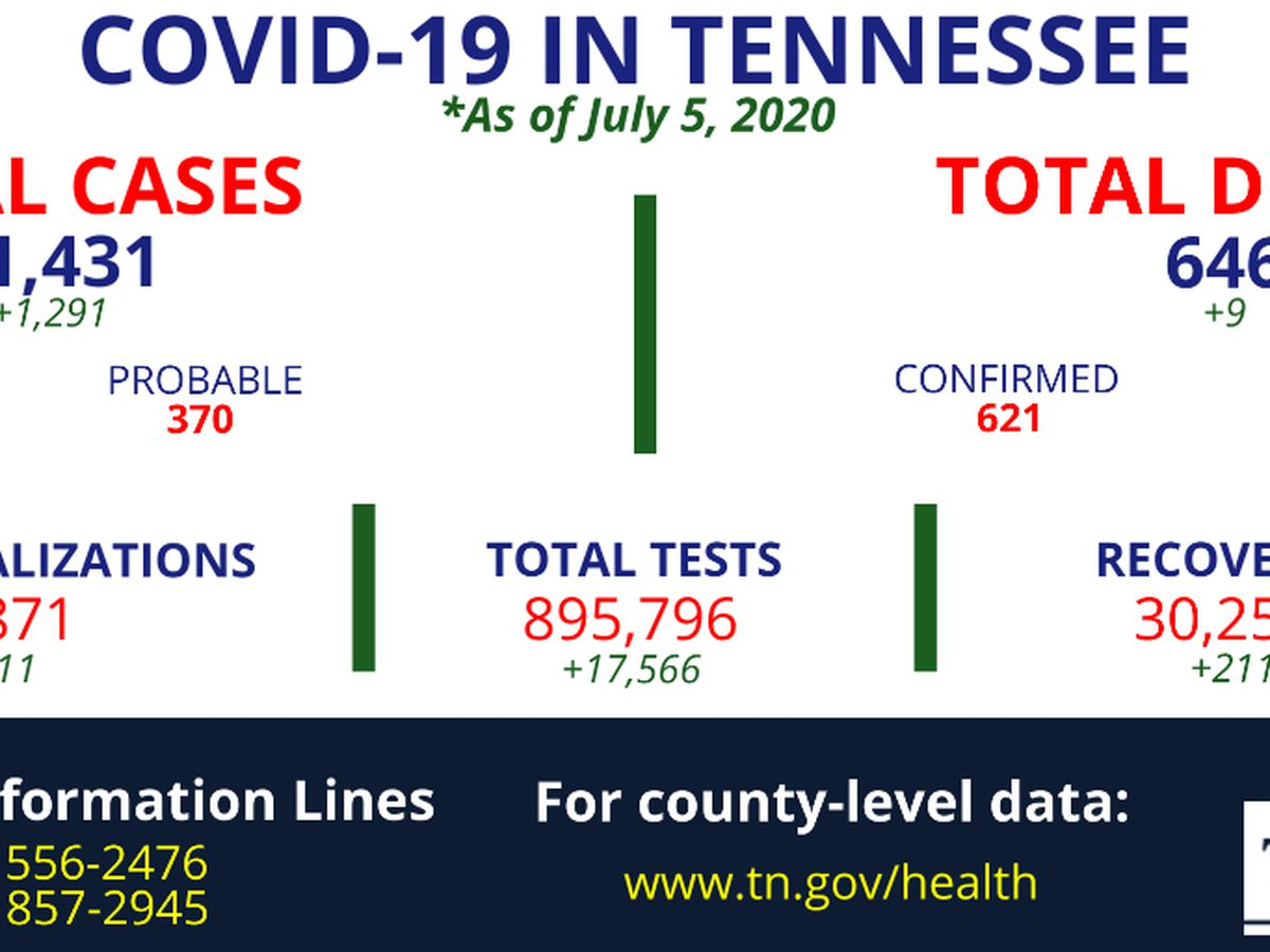 TDH: Nearly 1,300 new COVID-19 cases reported in Tennessee