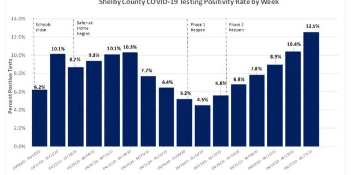 Shelby County COVID-19 cases surpass 12,000