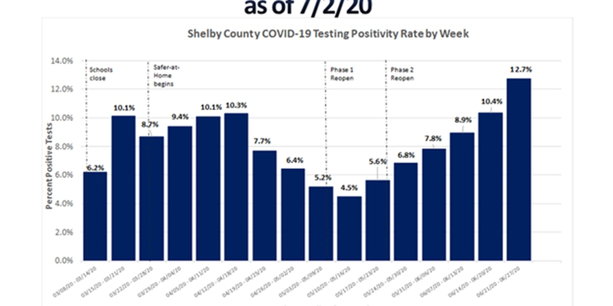 Shelby County reports highest weekly COVID-19 positivity rate and highest single-day case increase so far