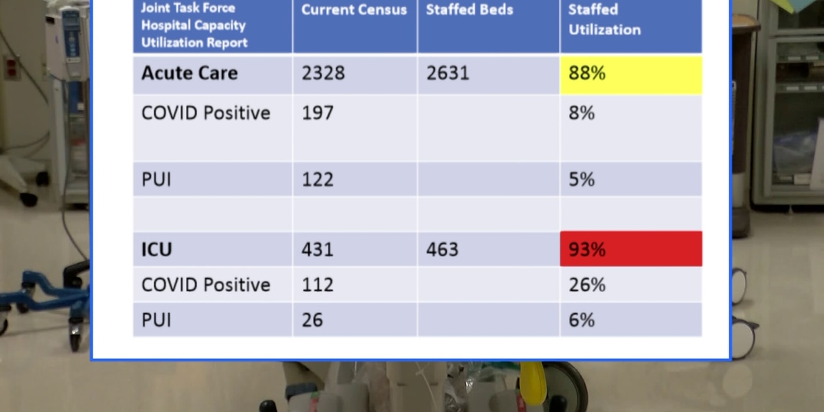 Local hospitals reach critical level of utilization with 93% of ICU beds filled