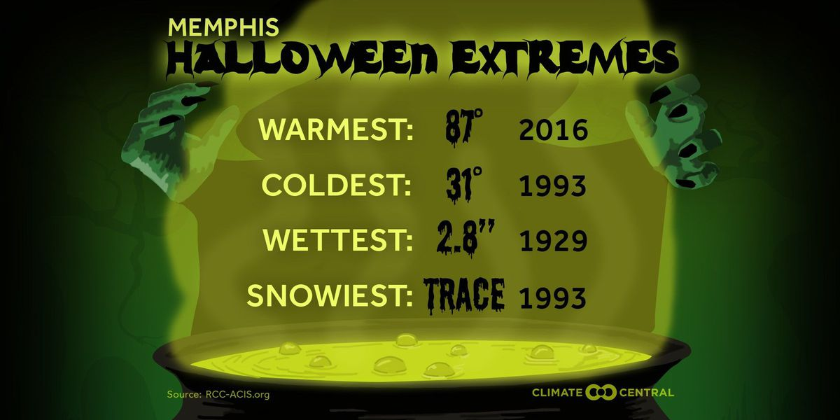 Halloween this year much cooler than last
