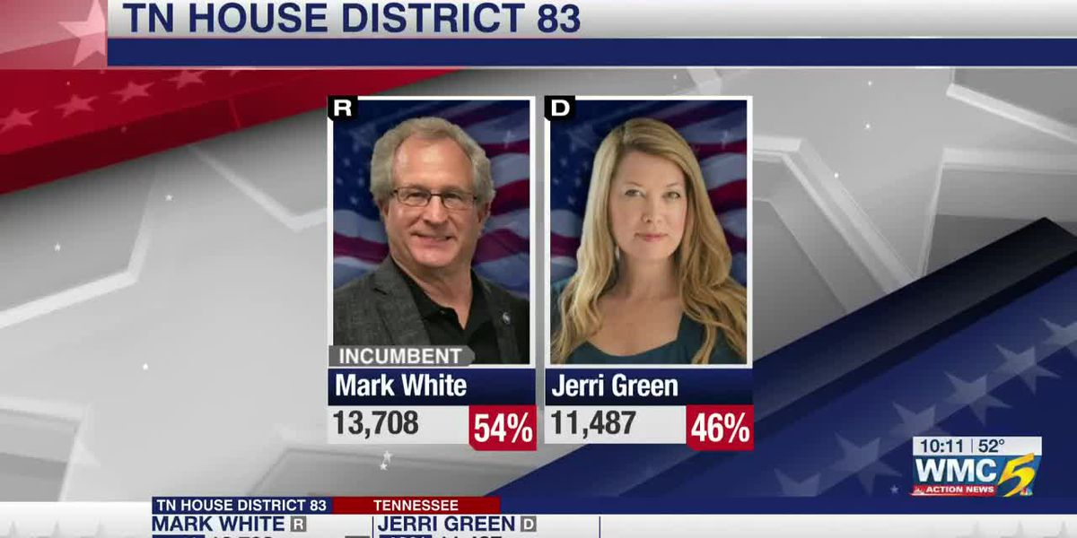 Incumbent Mark White in the lead for district 83