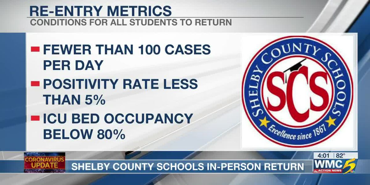 Shelby County Schools in-person return