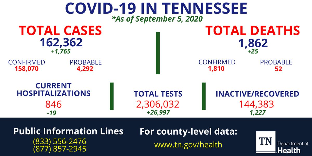 Health officials report 25 new coronavirus deaths, more than 16K active cases in Tennessee