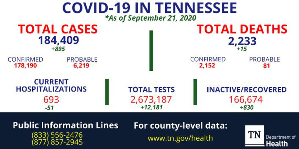 More than 800 new COVID-19 cases, 15 more deaths reported in Tennessee