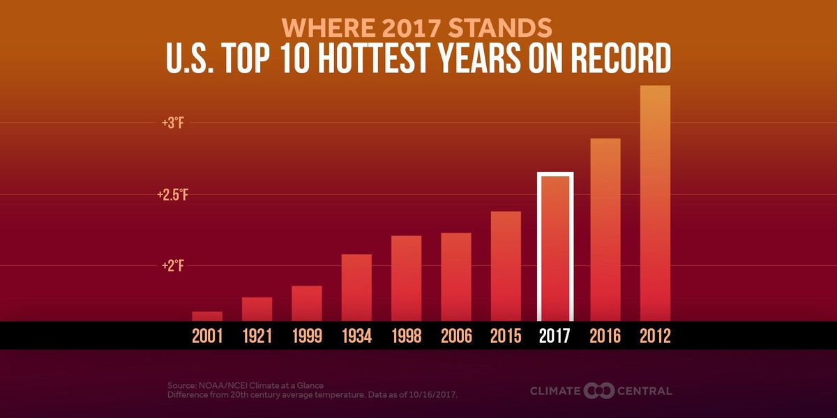 2017 on pace to be third hottest year on record