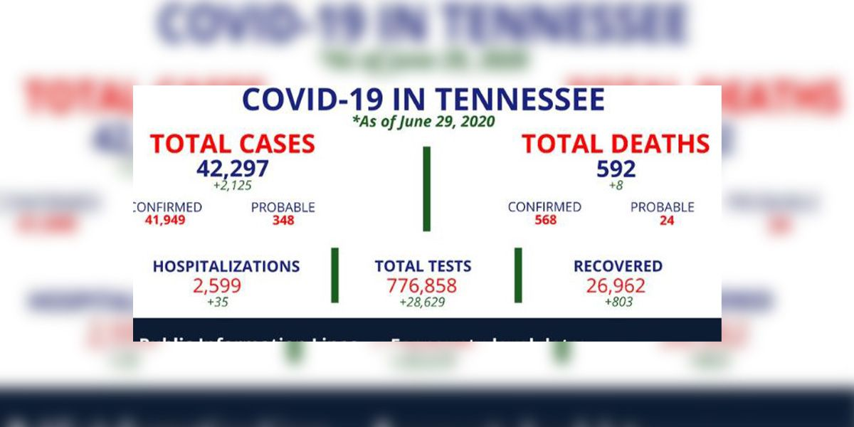 TDH reports 2-day total of 2,125 new COVID-19 cases, 8 additional deaths