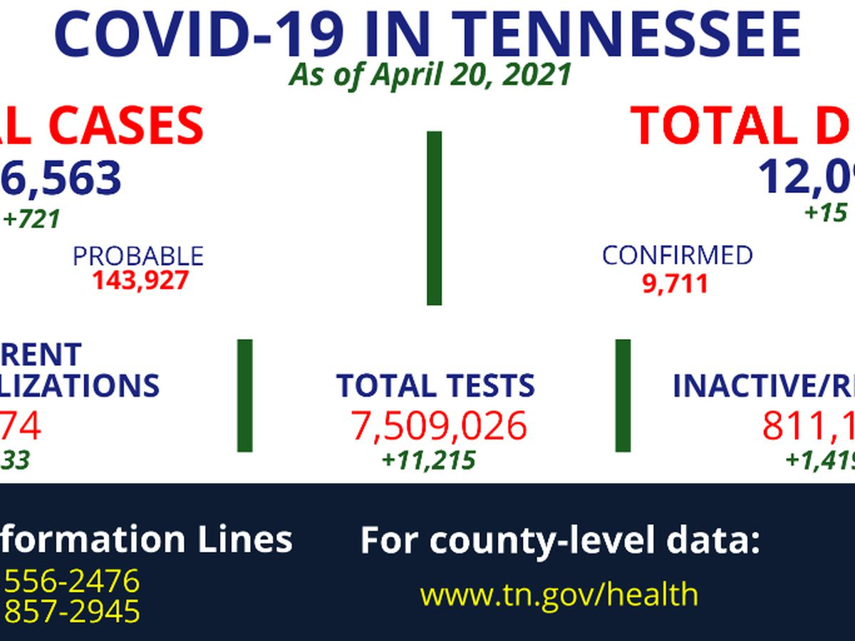 Tennessee COVID-19 deaths nearing 12.1K