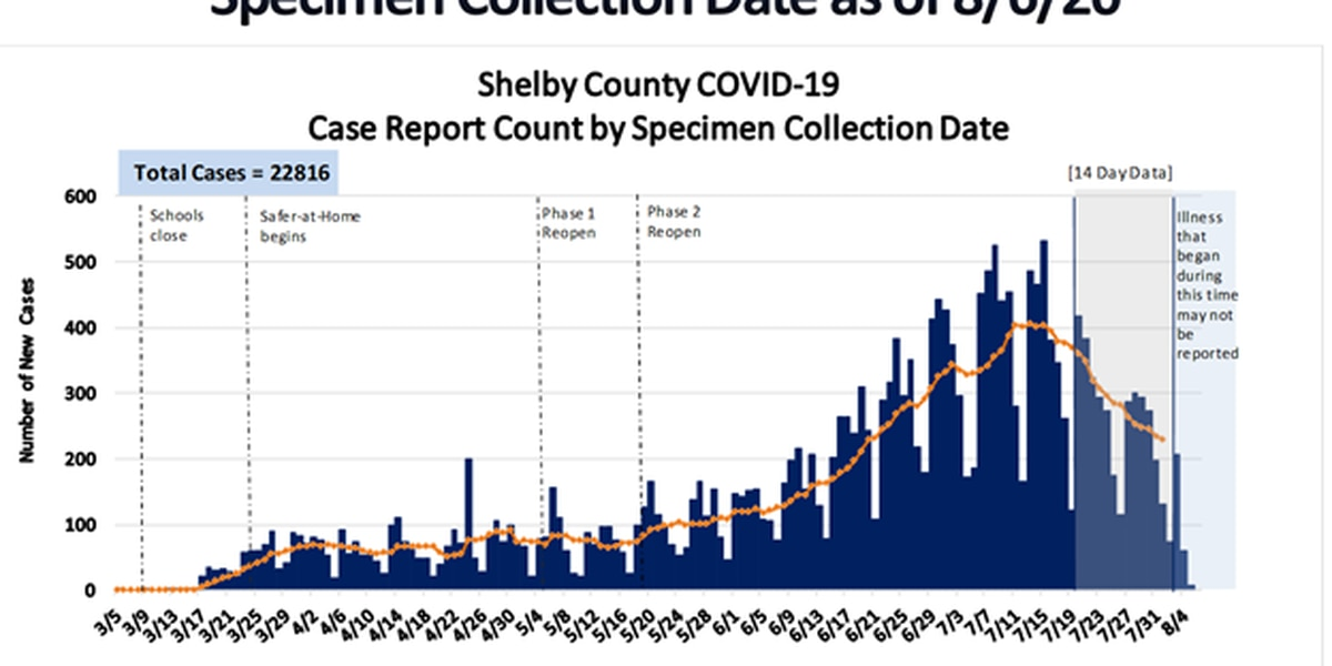 SCHD: More than 4,300 active coronavirus cases in Shelby County