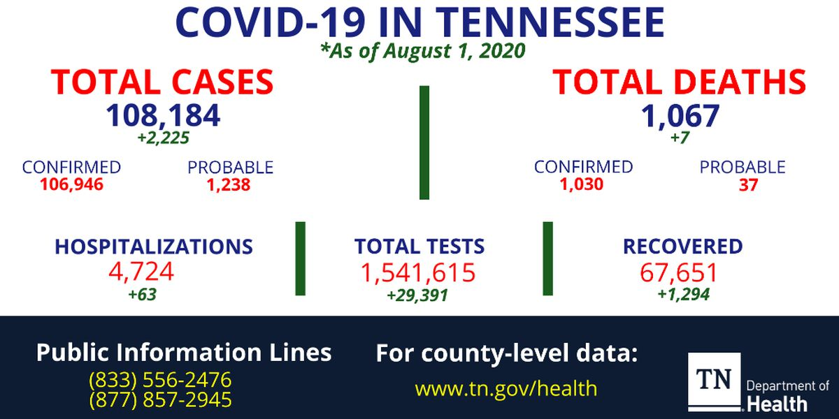 Health officials report more than 2,200 new cases of COVID-19 in Tennessee