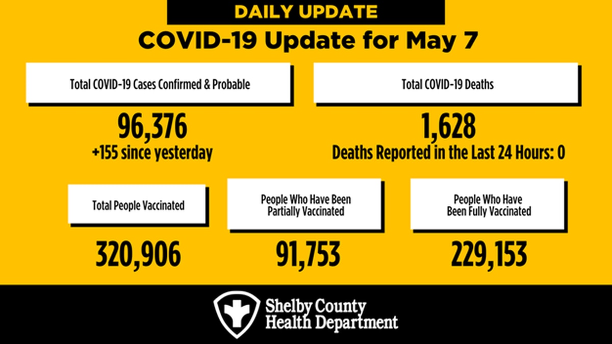 Shelby County weekly COVID-19 test positivity sees slight increase; 155 new cases reported Friday