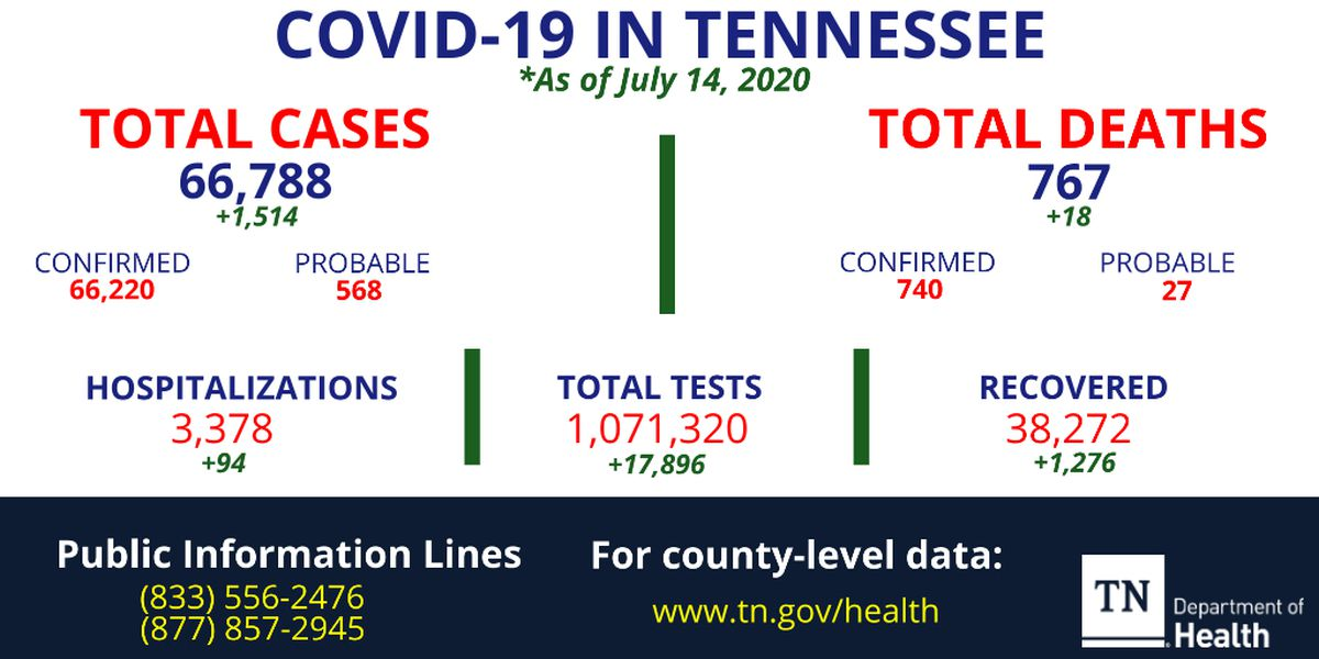 Health officials report over 1,500 new COVID-19 cases, 18 additional deaths in Tennessee