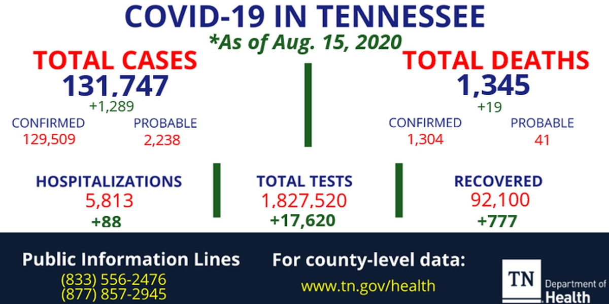 Health officials report more than 1,200 new COVID-19 cases, 19 more deaths in Tennessee