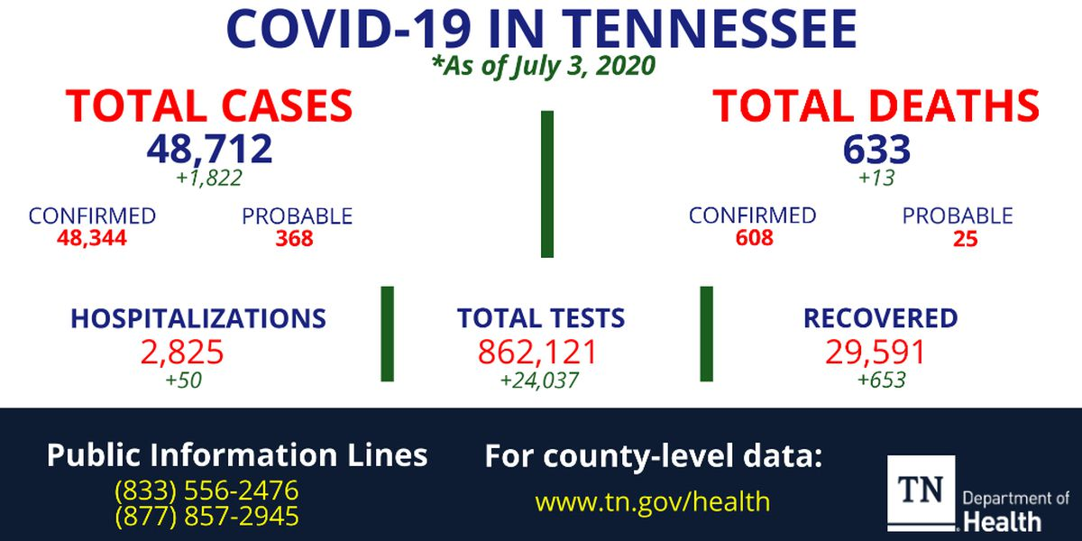 Tennessee sets another single-day record with more than 1,800 new COVID-19 cases