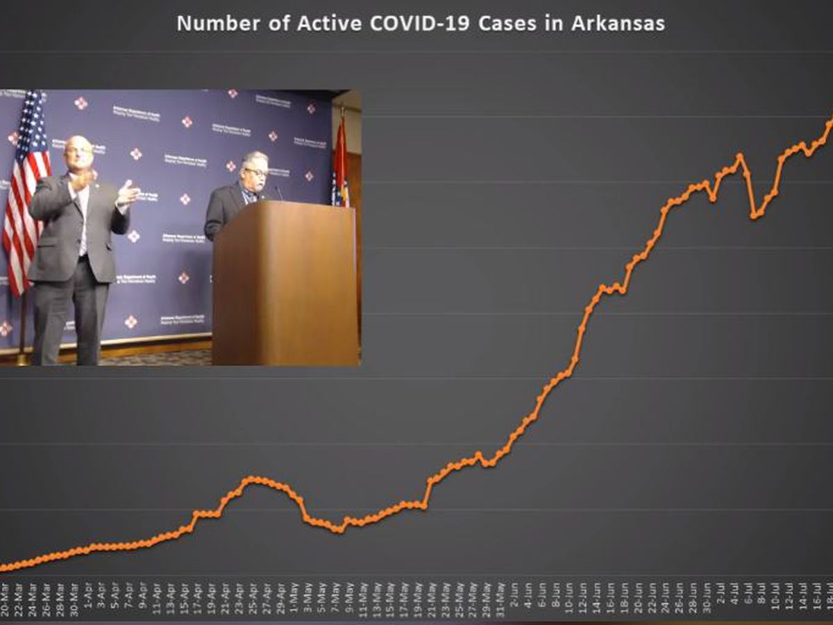 69 new cases of COVID-19 in Craighead County