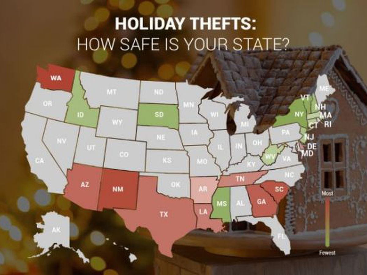 Arkansas ranks 10th in nation for holiday thefts