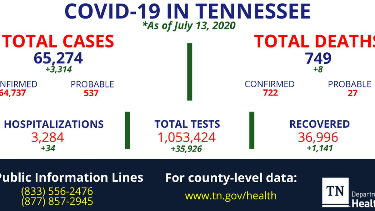 TDH reports largest single-day increase with over 3,300 new COVID-19 cases identified