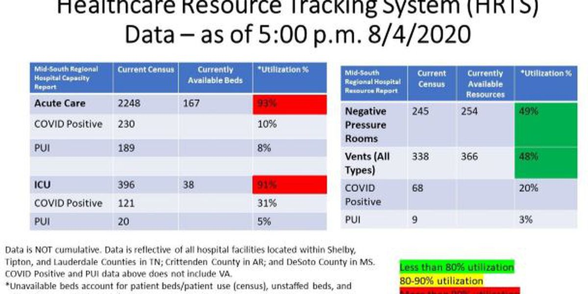 SCHD: 7 more COVID-19 deaths, nearly 200 more cases in Shelby Co.