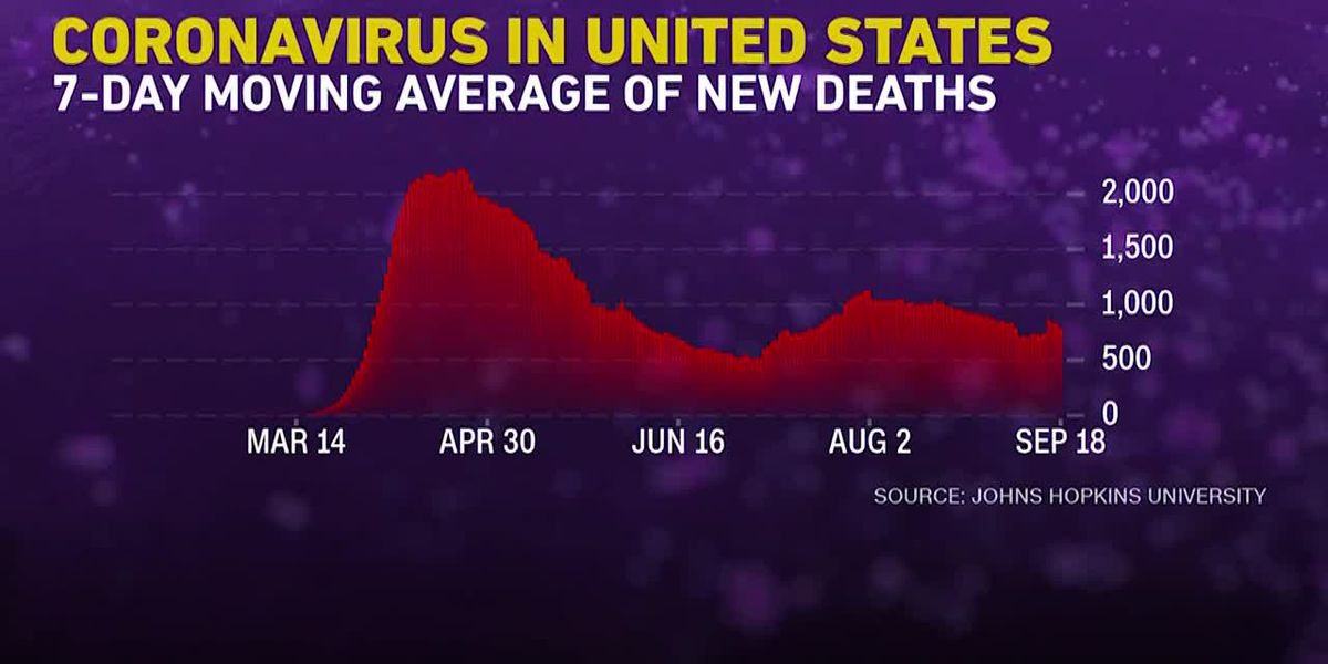 US nearing 200,000 deaths linked to virus