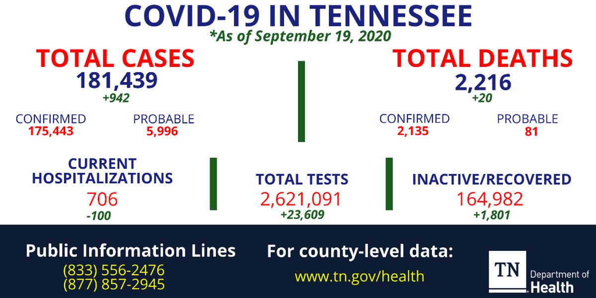 Health officials report 20 new coronavirus deaths, 942 new cases in Tennessee