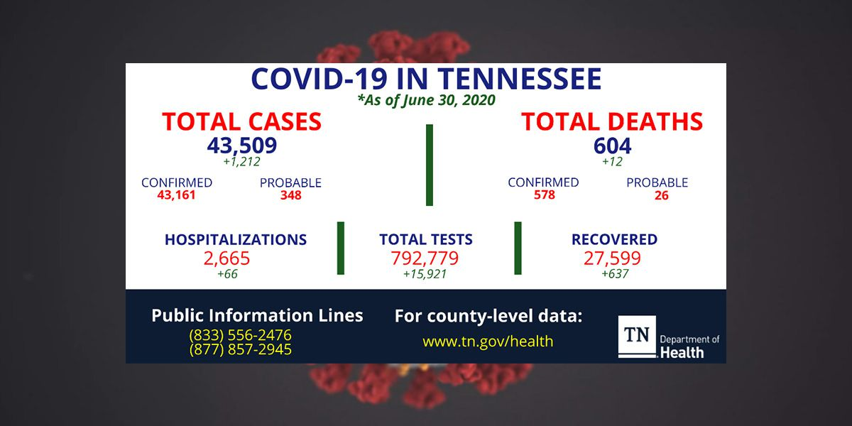 More than 1,200 new COVID-19 cases reported in Tennessee