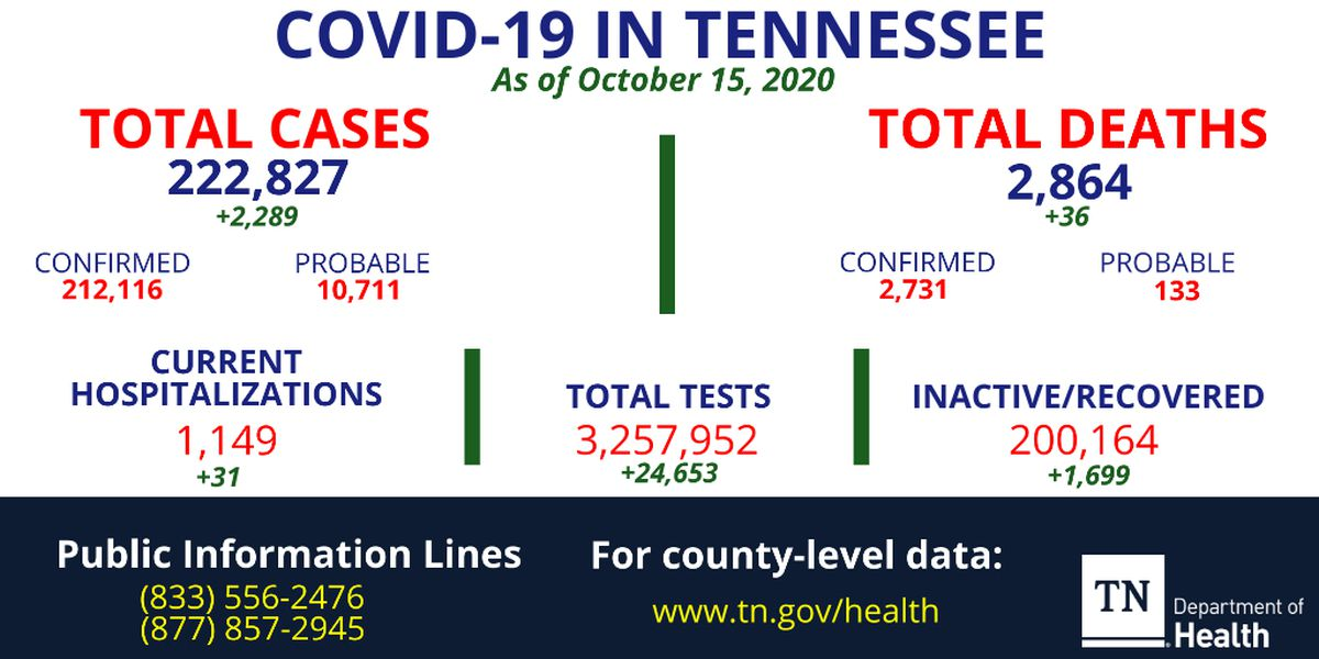 More than 2,000 new cases, 31 additional hospitalizations in Tennessee