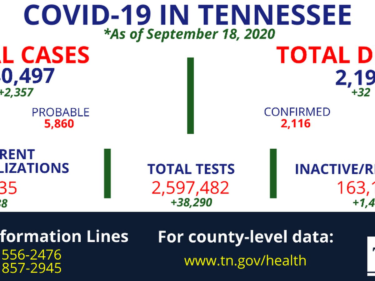 More than 2,300 new COVID-19 cases, 32 additional deaths reported in Tennessee