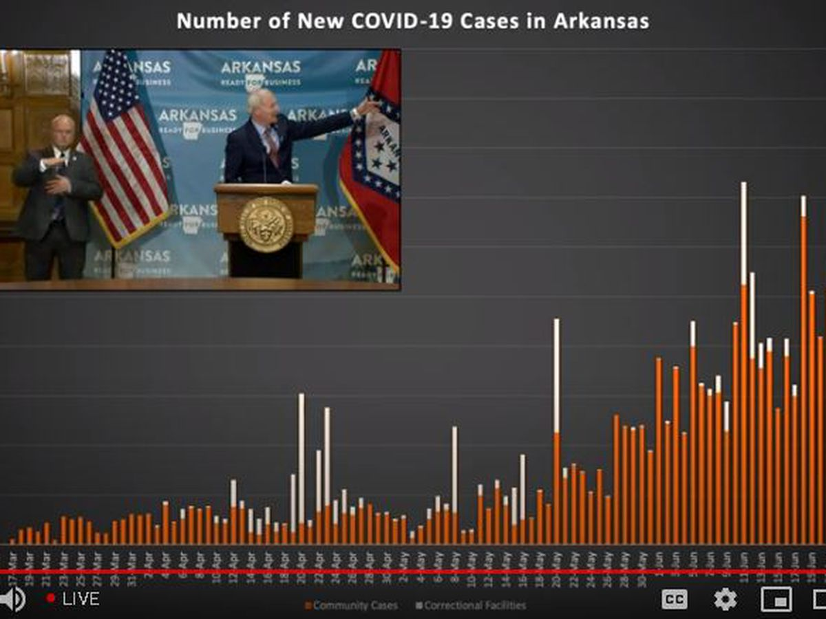 Largest single-day increase in Arkansas with 878 new COVID-19 cases