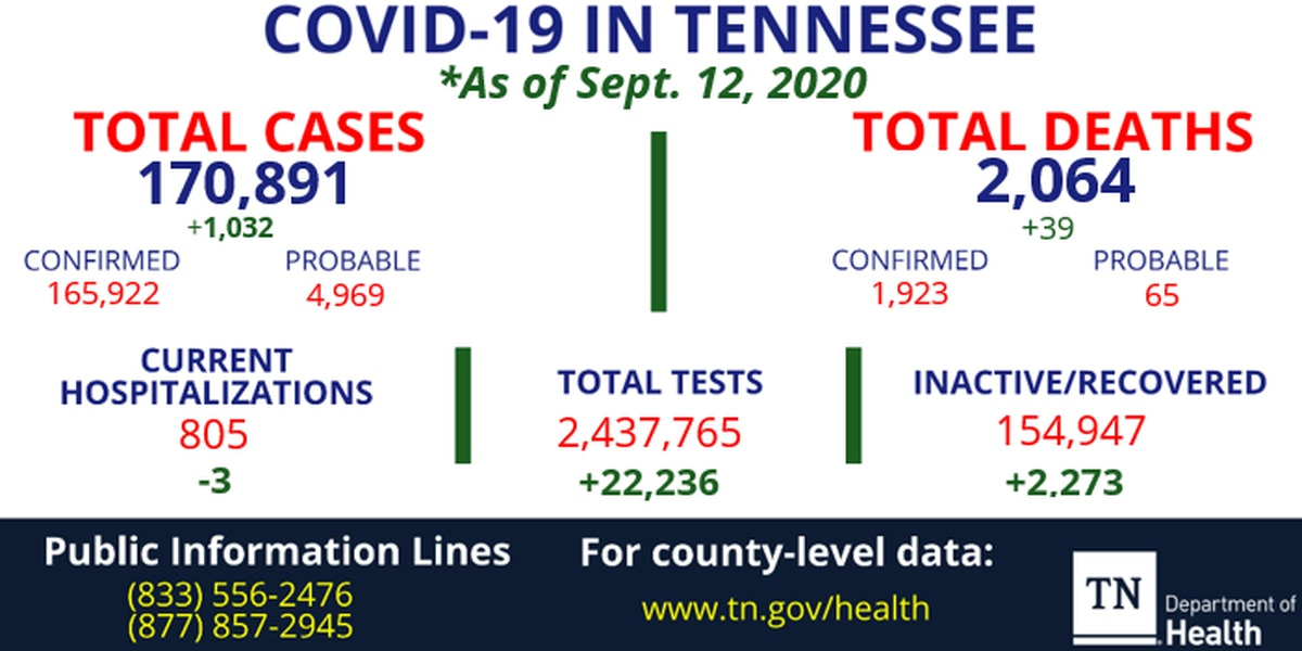 Health officials report 1,032 new coronavirus cases, 39 new deaths in Tennessee
