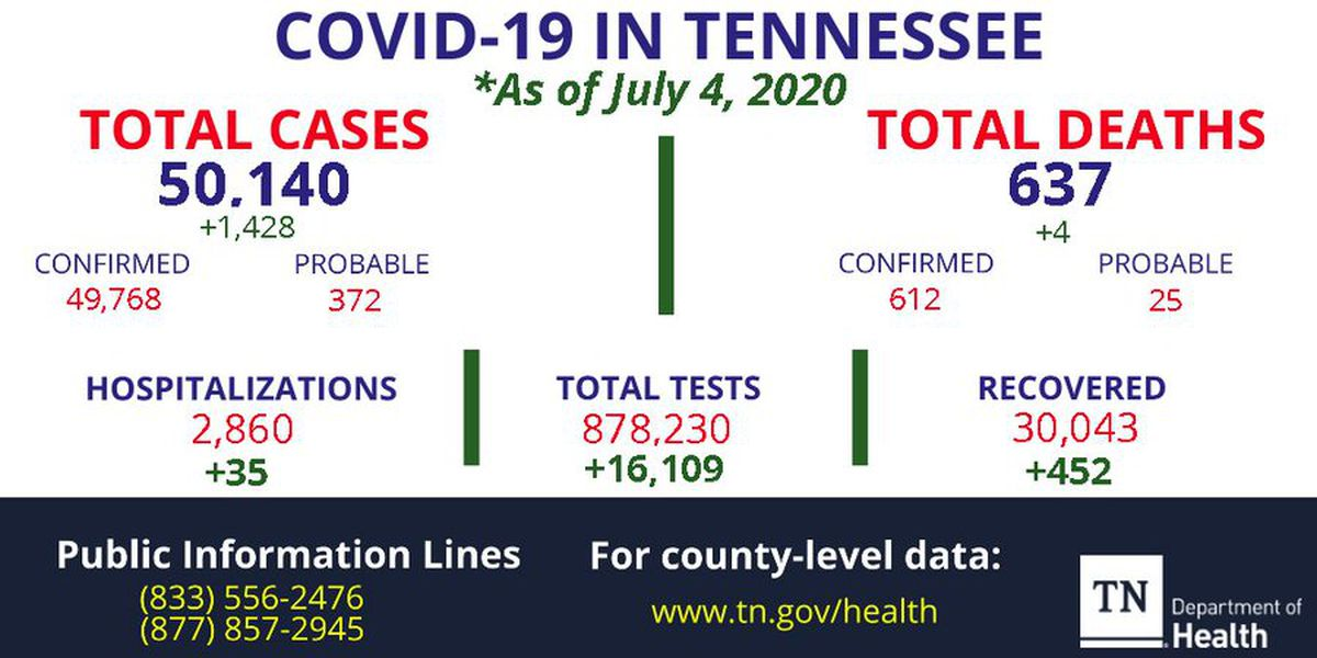 TDH reports more than 1,400 new cases of COVID-19, 4 additional deaths