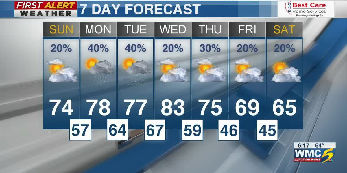 WMC – Saturday, April 4 evening forecast