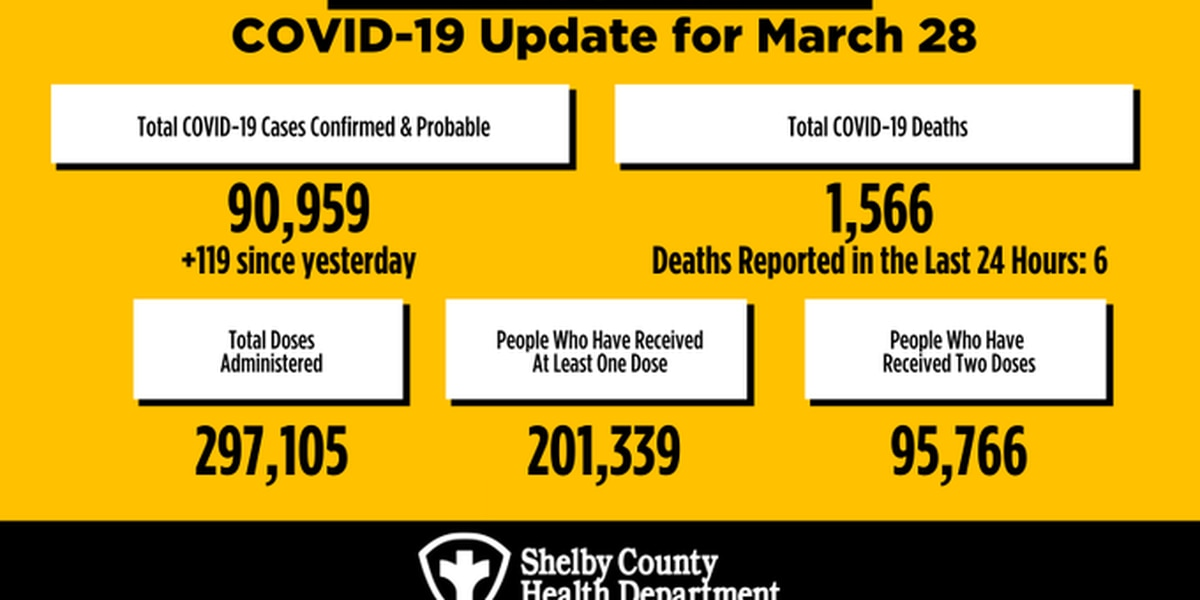 Shelby County reports nearly 120 COVD-19 cases