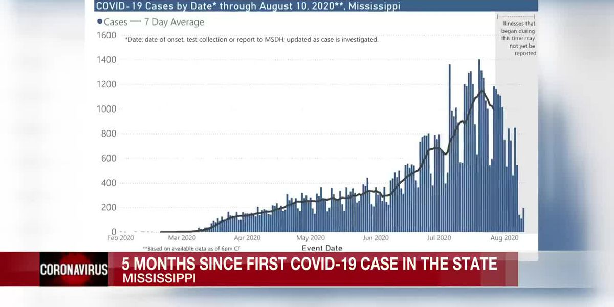 Mississippi seeing some improvement five months since the state's first COVID-19 case