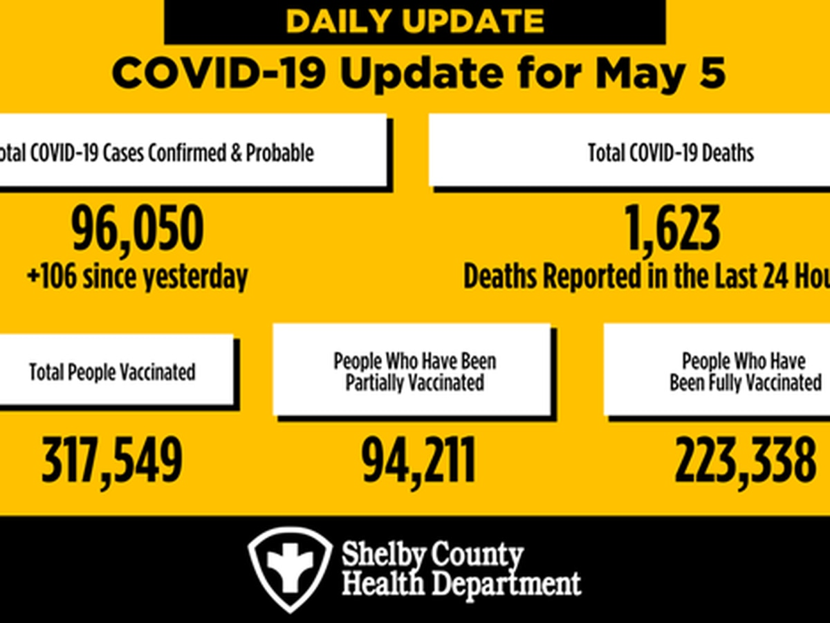 Less than 13K vaccine doses administered in Shelby County in last week